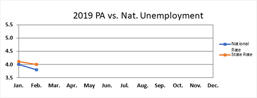 2019 PA vs National Unemployment
