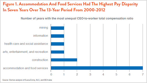 Figure 1. Accommodation And Food Services Had The Highest Pay Disparity