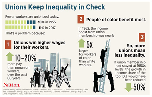 Unions Keek Inequality in Check
