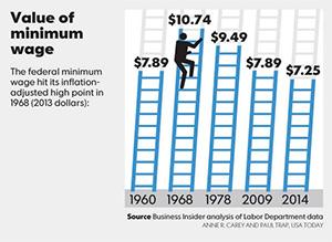 Value of Minimum Wage